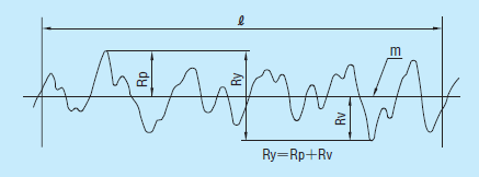 A Guide to Understanding Surface Roughness Measurement Types ...