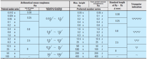 Surface Finish Chart Symbols & Roughness Conversion Tables