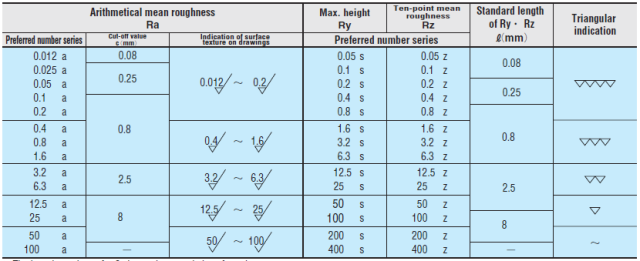 surface roughness measurements 1d as at 25052016
