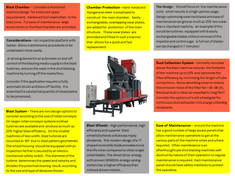 8 things you need to consider when buying a roller conveyor shotblast machine as at 08062016