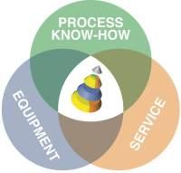 Process-service-equipment logo