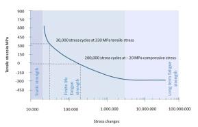 shot-peening-graph